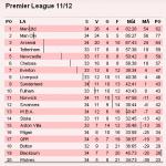 Slutsport på Premier League